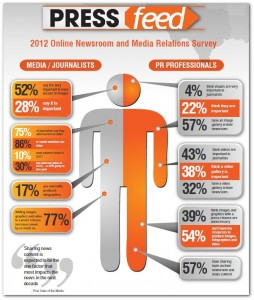 Online Newsroom Survey Infographic from PRESSfeed