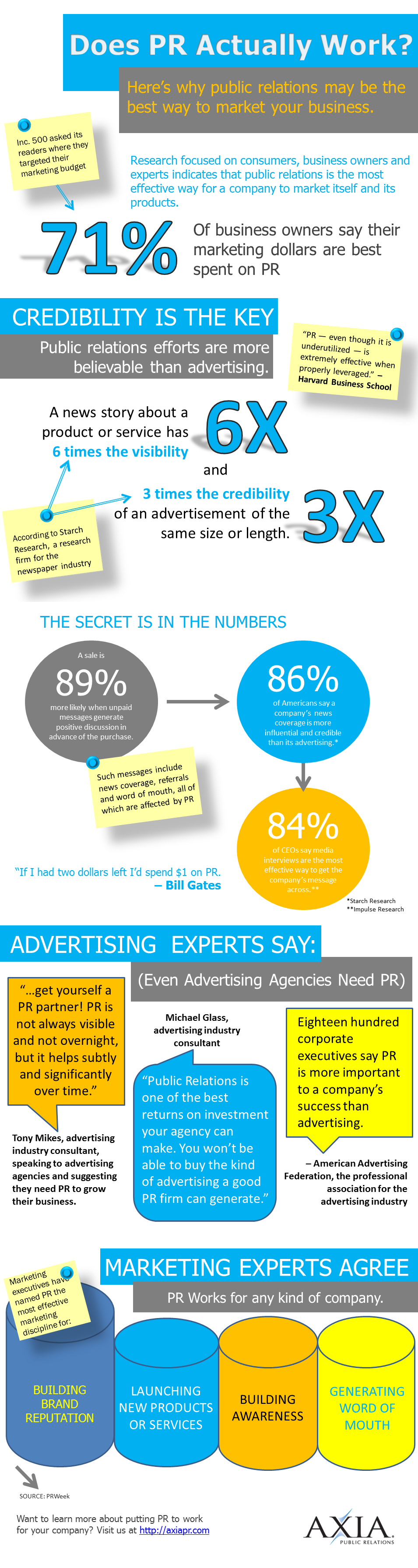 Infographic - Public Relations Services - Do They Work?