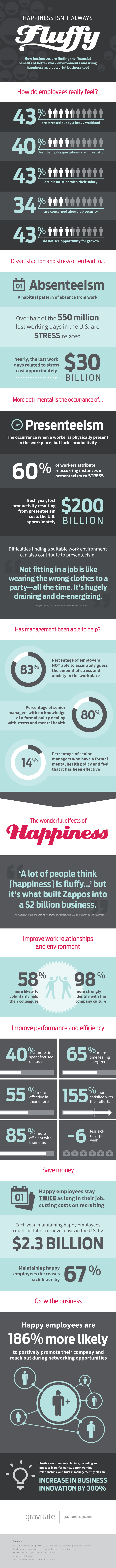 Employee Public Relations - Happiness Infographic