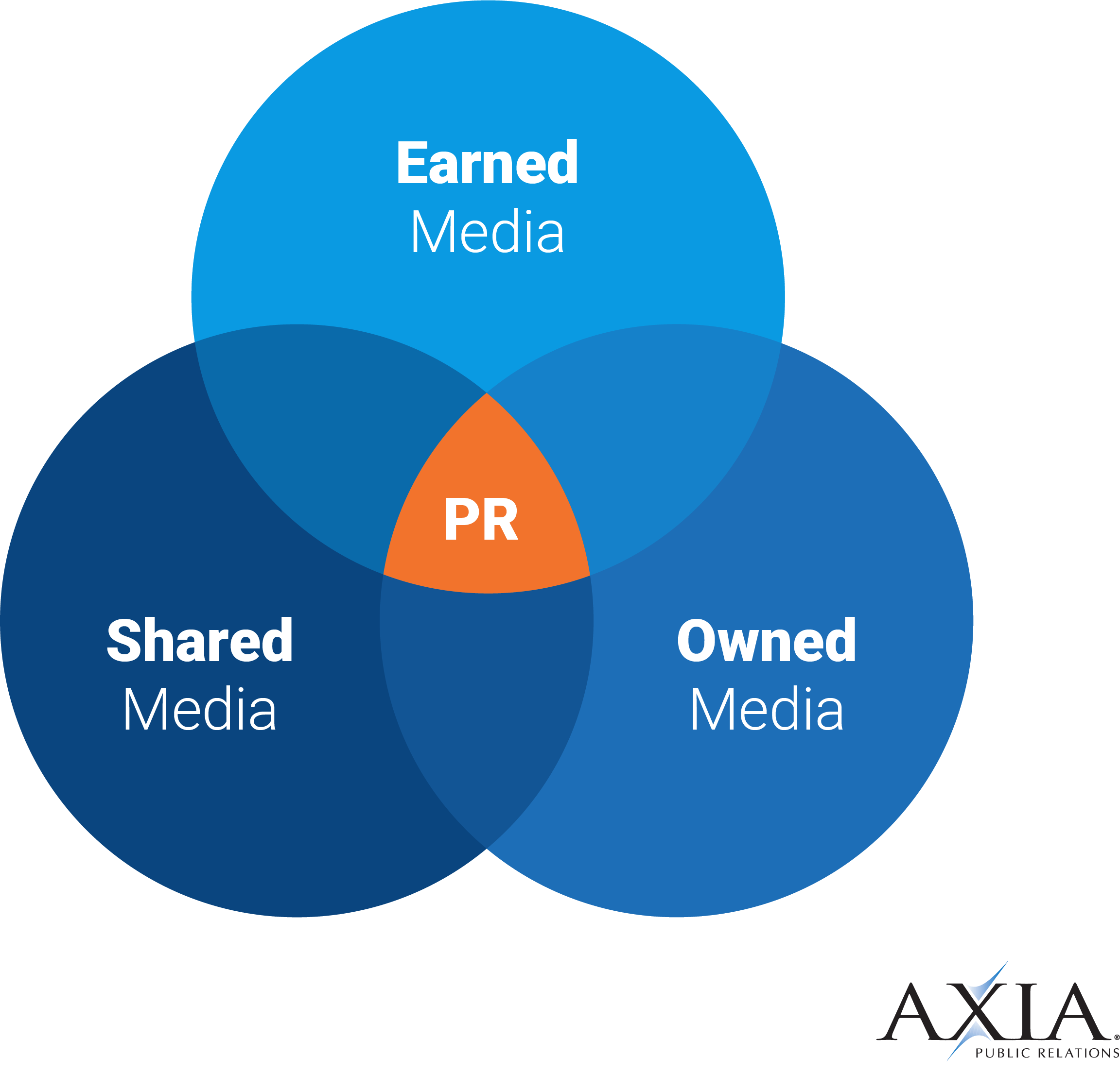 Public relations is made of three overlapping elements: earned media, shared media, and owned media.