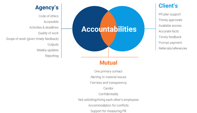 Accountabilities in Axia Public Relations graphic