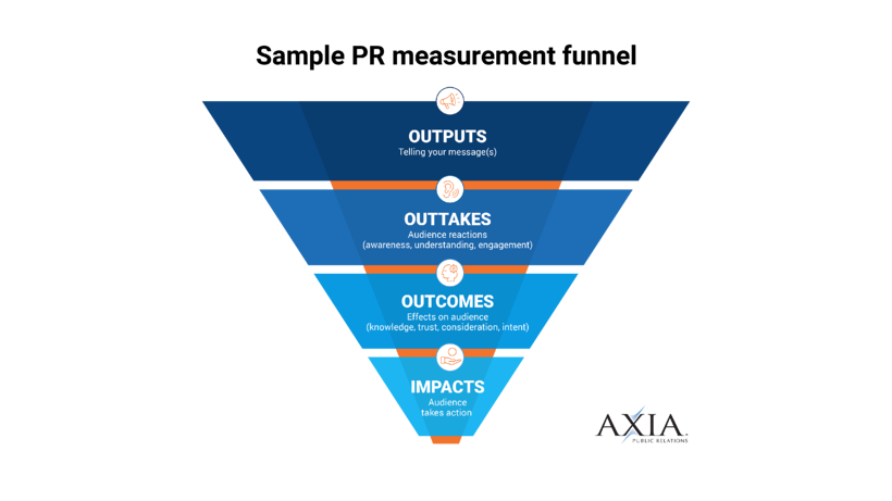 PR measurement funnel graphic