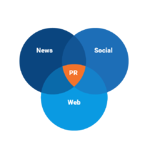 News, social, and web media all have big differences.