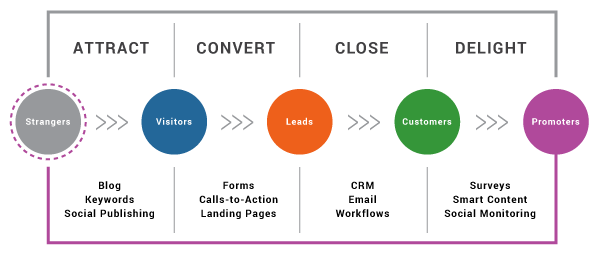 axia-inbound-methodology-graphic.png