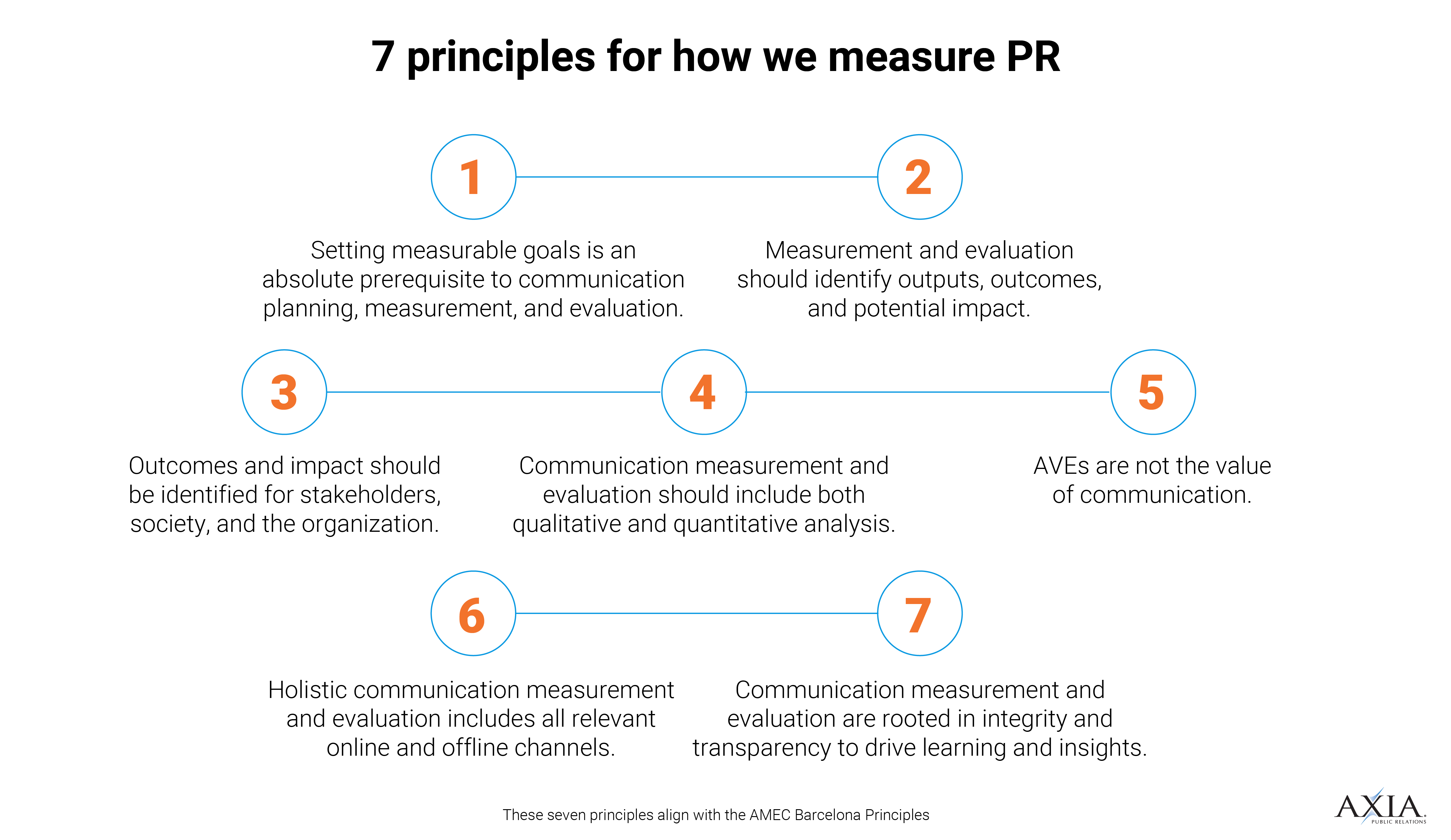 Our PR measurement principles.