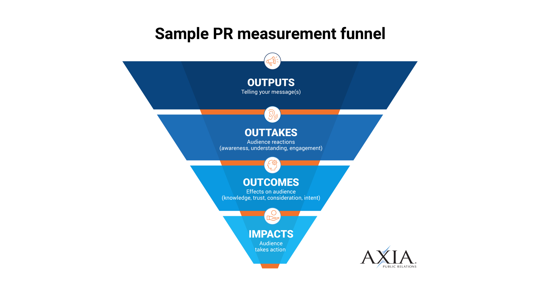Our PR measurement funnel.