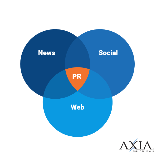 PR Agency focused on news, social, and web strategies and services.