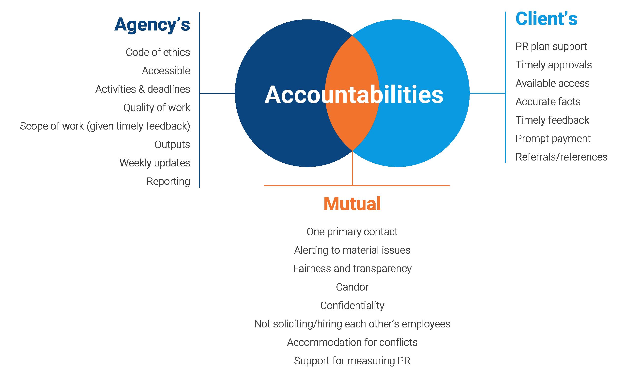 Accountabilities_v1