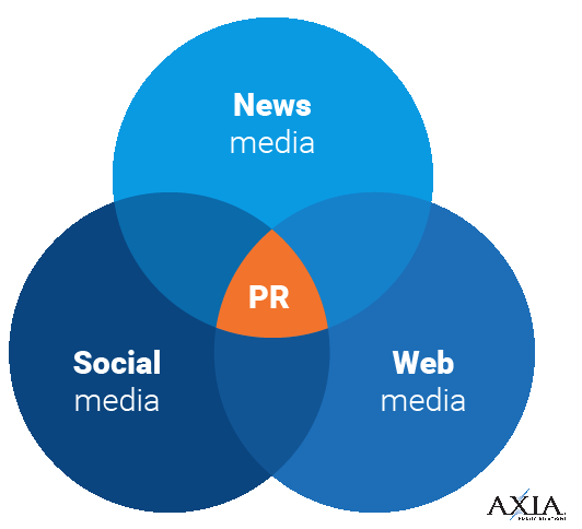 We focus on News, Social, and Web Media.