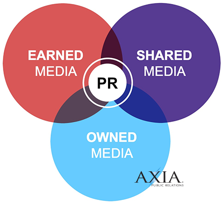 earned-media-shared-media-owned-media-venn-diagram.png