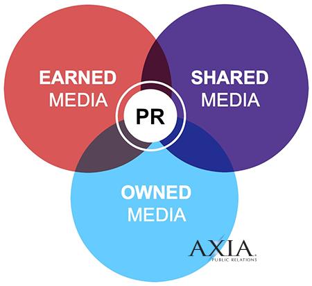 earned-media-shared-media-owned-media-venn-diagram.png