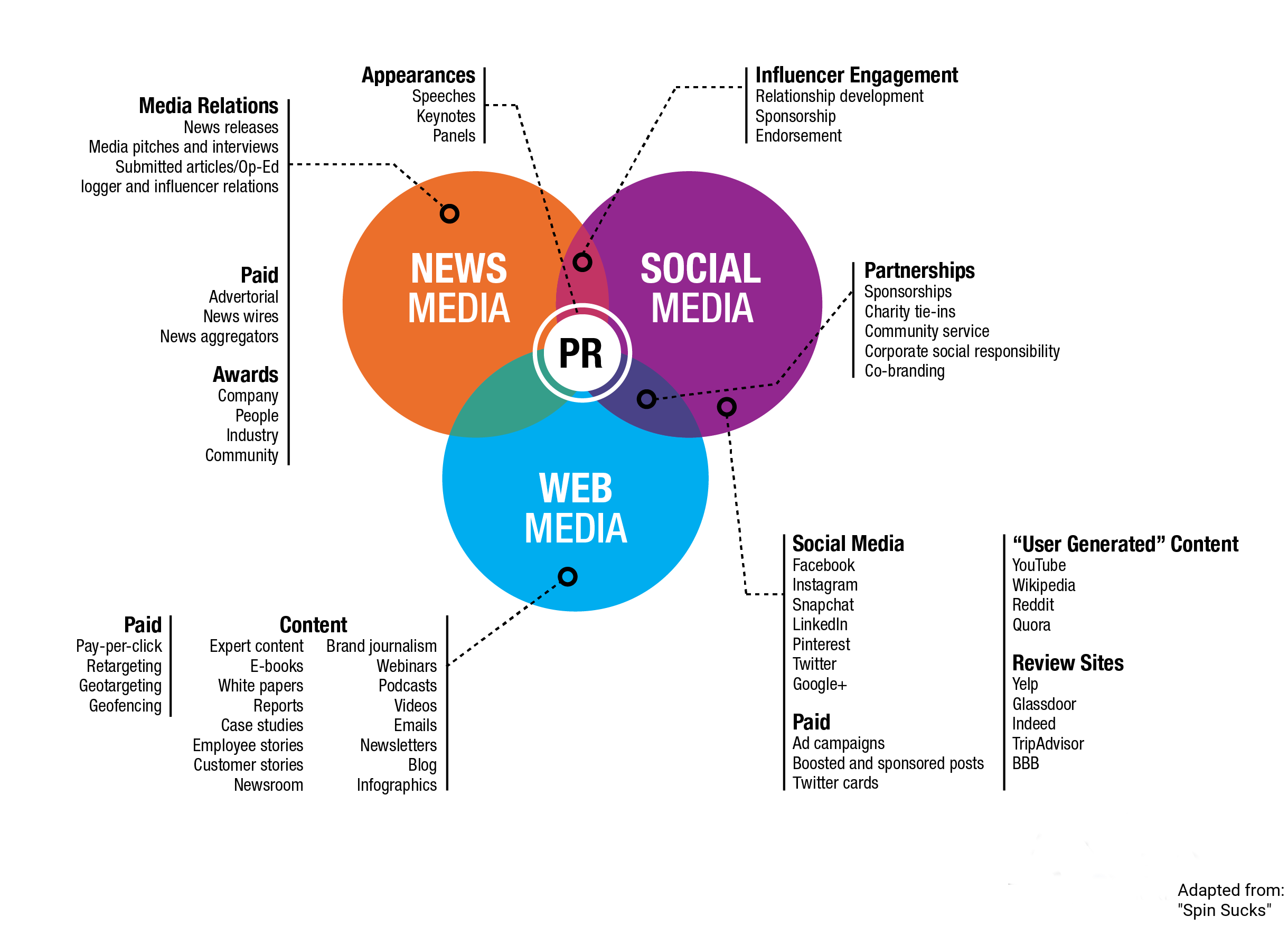 axia-pr-venn-diagram-explainer_NSW