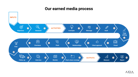 Chart showing Axia Public Relation's earned media process.