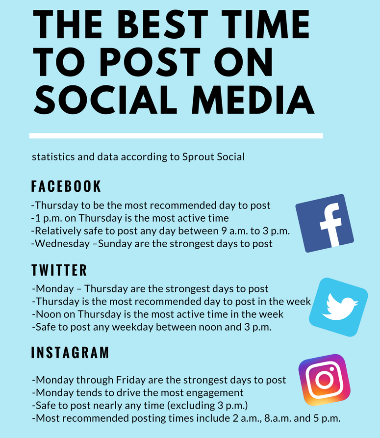 Use this infogrpahic to determine when it's best to post something.