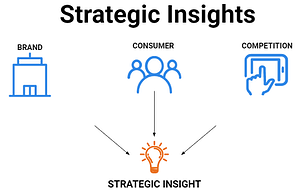Chart that helps explain strategic insights.
