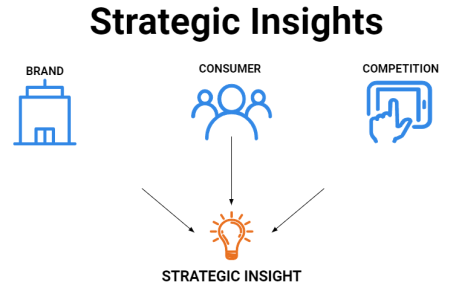 Chart showing how strategic insights are done.