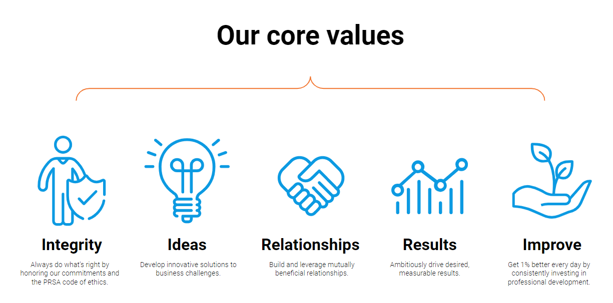 Our core values graphic