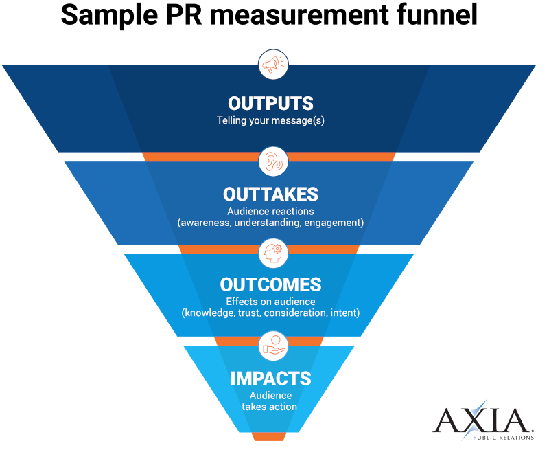 An example of a PR measurement funnel.