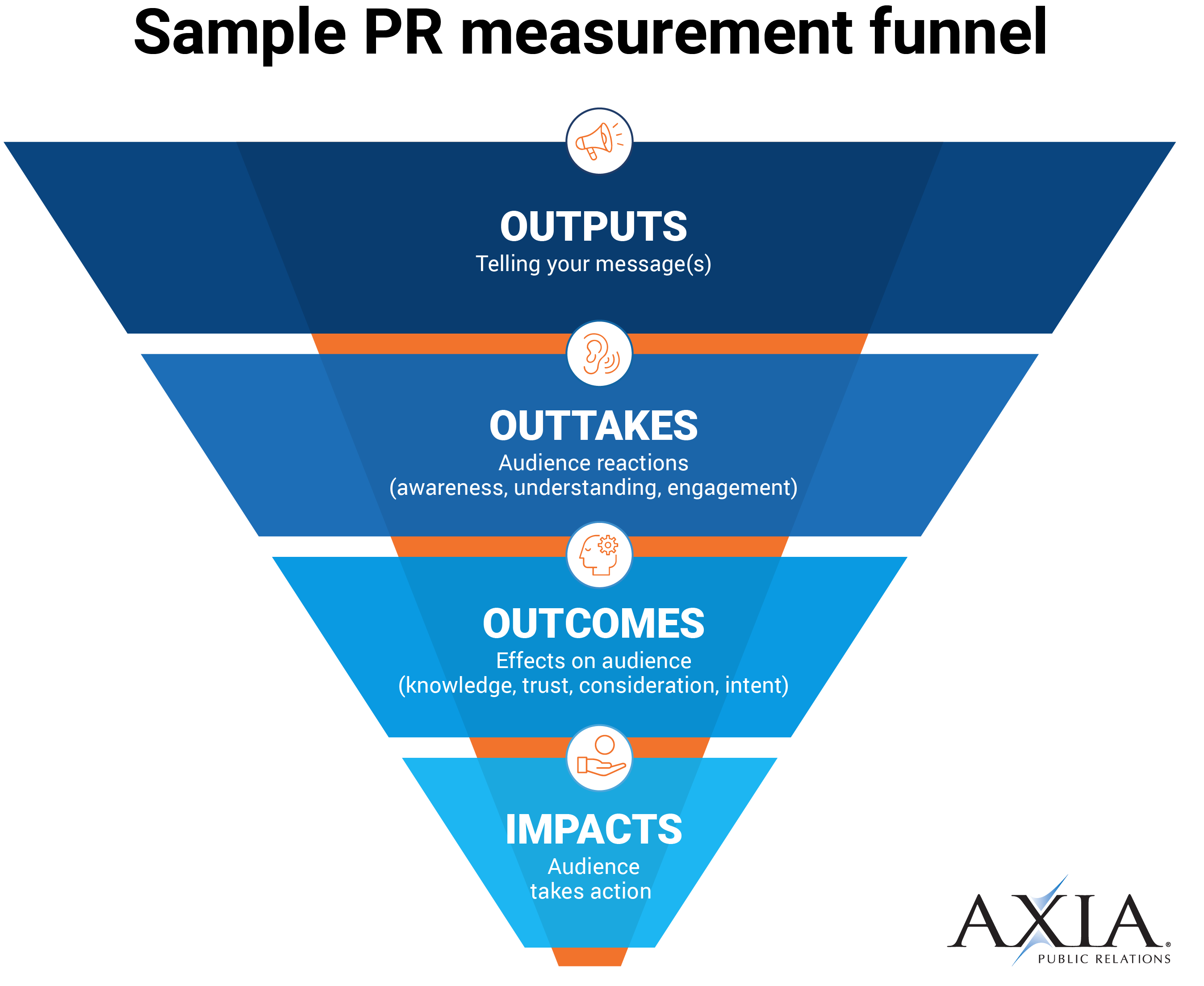 An example of a PR measurement funnel